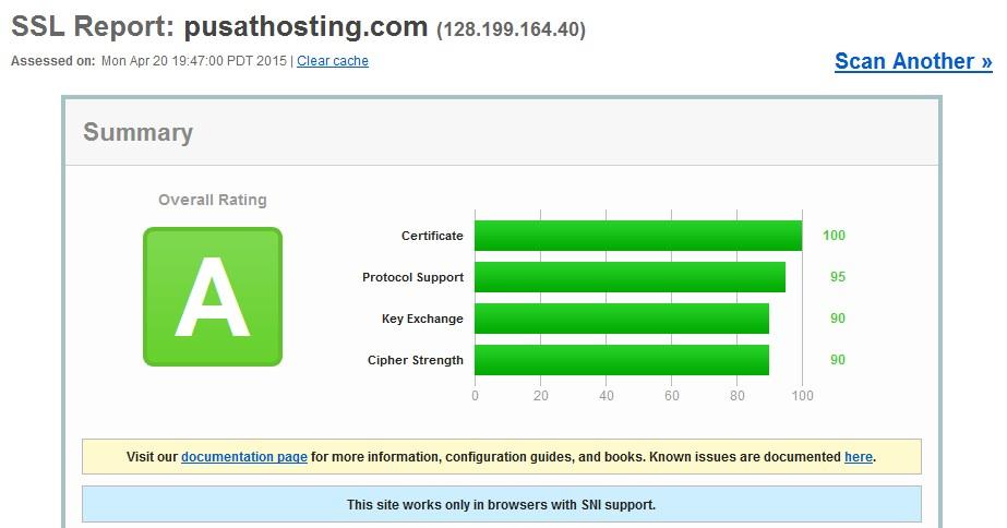 contoh hasil cek ssl dari ssl grade